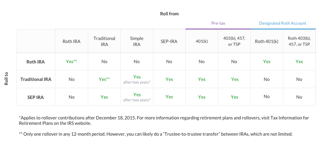 Which Account Type Should I Open To Complete My 401k Rollover